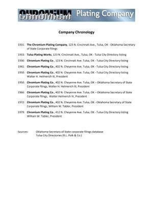 Chromium Plating Chronology